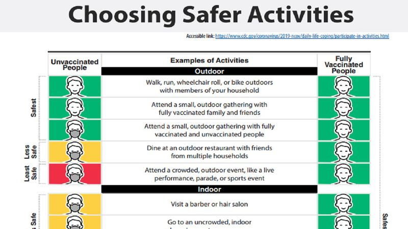 Choosing safer activities graphic.
