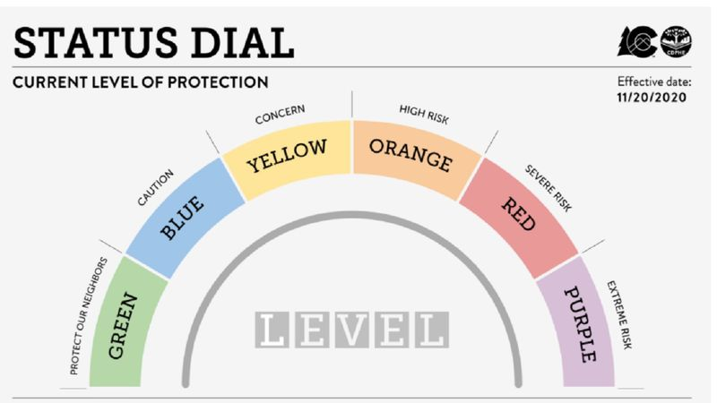 COVID status dial as of 11/17/20