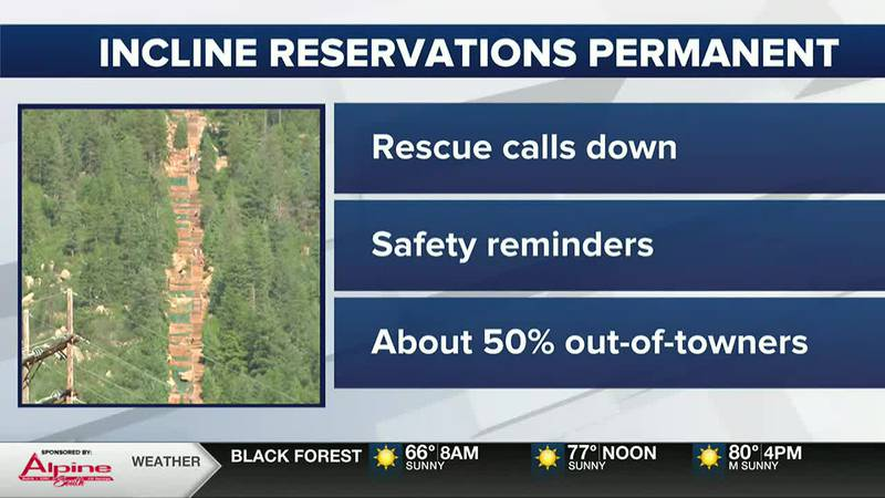 Officials say, the system has improved overall incline safety, and it's not just about the...