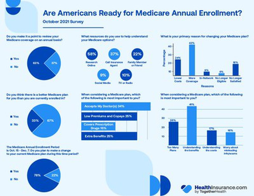 63% are reviewing coverage as Medicare Annual Enrollment period kicks-off according to an...