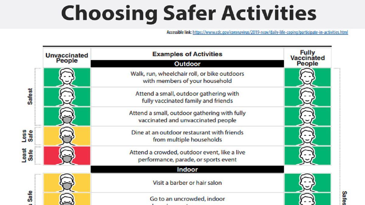 Choosing safer activities graphic.