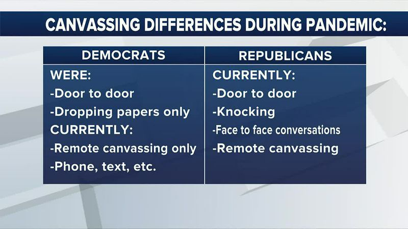 Pandemic Canvassing: Different for Democrats and Republicans