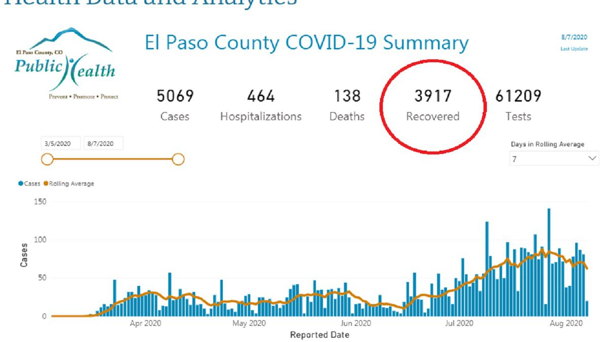 Photo and data courtesy El Paso County Public Health 8/7/20.